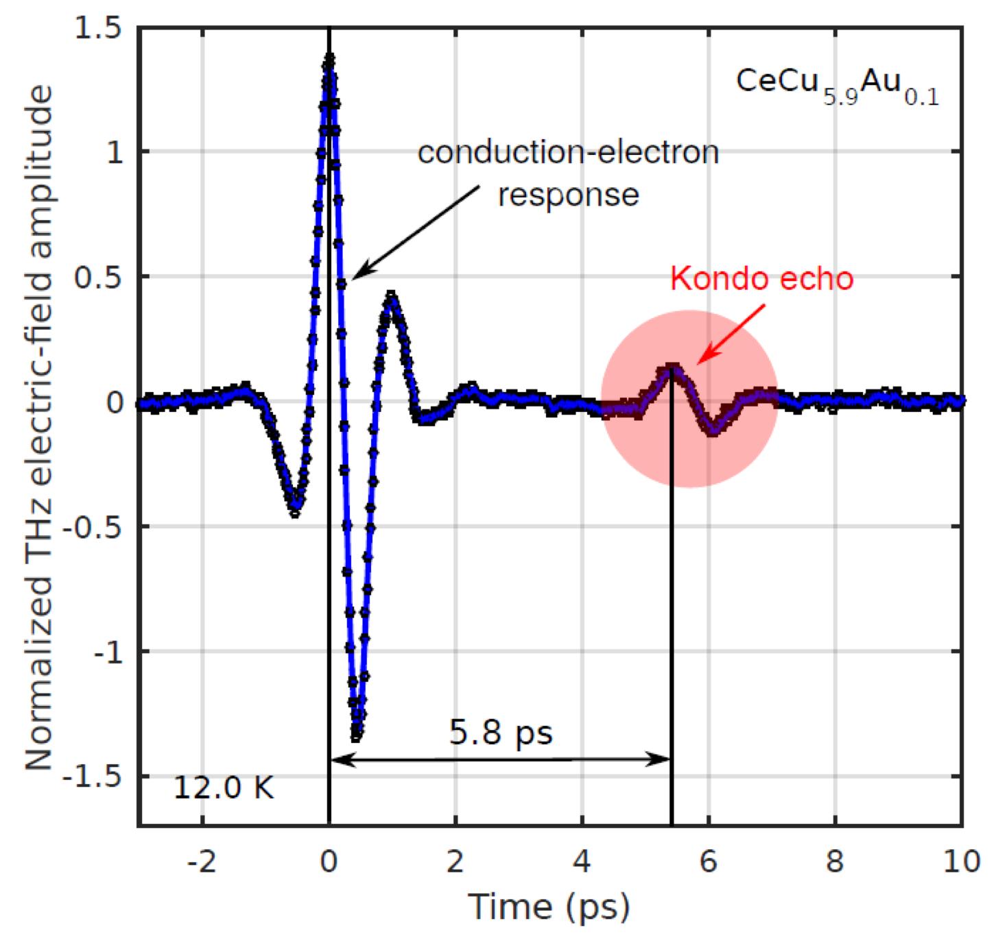 Echos From The Quantum World Department Of Materials Eth Zurich Zeolite Process Flow Diagram